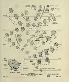 from Educational charts. [Arms and armor], Metropolitan Museum of Art, 1917