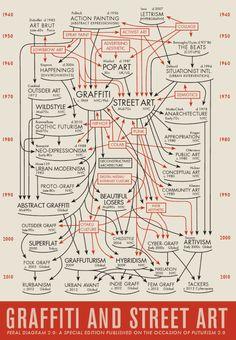 MoMA cria rede social para mapear a arte moderna » Brainstorm9
