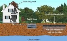 Well Drilling | Septic Installation & Repair