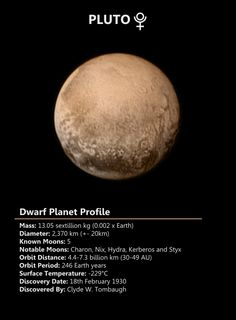 Discovered in 1930, Pluto is the second closest dwarf planet to the Sun and was at one point classified as the ninth planet. Pluto is now confirmed to be the largest dwarf planet.
