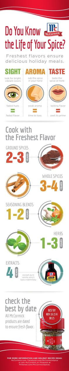 Want a flavorful holiday meal? Don't forget to check how old your spices are! #Thanksgiving