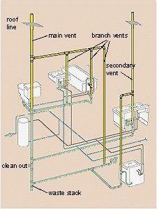 basic plumbing in basement with septic system plumbing fixtures rh pinterest co uk