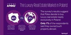 Poles decide to buy luxury realestate nearly exclusively in Poland #realestate #KPMG #Property #KPMGPoland #Poland