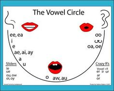 The Book Club: Great visual for teaching children all the sounds that vowels can make the vowel, Reading Tutoring, Reading Intervention, Teaching Reading, Teaching Kids, Kids Learning, Speech Language Therapy, Speech Therapy Activities, Speech And Language, Speech Pathology