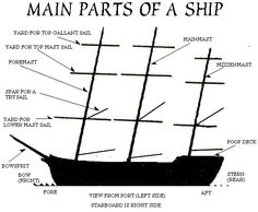 Main parts of a ship -- because one day I will totally need to know this ;) <-- lol well you could!!!