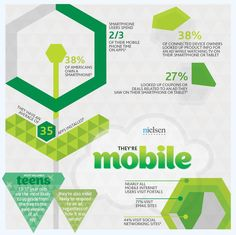 Social Local Mobile: the SoLoMo generation 3