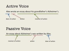 grammar and writing the passive voice active vs passive voice Basic Grammar, Grammar Lessons, English Grammar, Teaching English, English Language, Writing Strategies, Editing Writing, Essay Writing, Writing Tips
