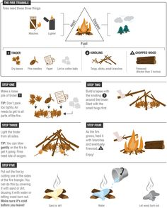 Doing some #camping this summer? Here's a reminder on how to build a #campfire!