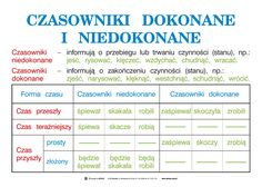 Wersus - pomoce dydaktyczne - Język polski, część 1 - Ortografia i części mowy Aa School, School Notes, Polish Language, Language School, School Subjects, Studyblr, Self Improvement, Grammar, Psychology