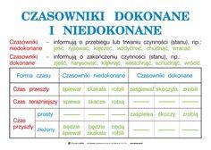 Aa School, School Notes, Polish Language, Language School, School Subjects, Studyblr, Self Improvement, Grammar, Psychology