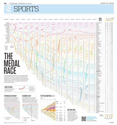 The second installment of our print infographics selection about the Olympics in Rio de Janeiro Rio 2016, Infographics, Olympics, Racing, Printed, Running, Infographic, Auto Racing, Prints
