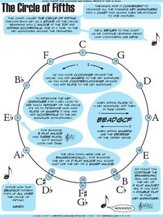 A description of the circle of fifths, a chart used by theorists to depict key relationships. Music Theory Lessons, Music Theory Guitar, Music Chords, Singing Lessons, Piano Lessons, Guitar Lessons, Art Lessons, Le Piano, Music Worksheets