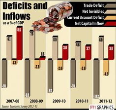 India's Trade Deficit and Inflows for last 5 years