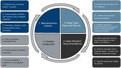 economic outlook analysis framework - Google Search