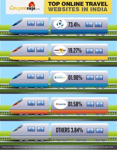 Top Online Travel Websites Preferred By #Indians. #Infographic