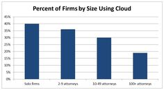 Cloud technology?  Solo law firms lead the way.