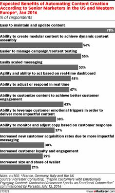 Marketers have high hopes for automated content In a poll conducted to accompany the ClickZ Intelligence Digital Trends 2016 report, nearly a quarter of respondents identified content marketing as the. Social Media Marketing Companies, Marketing Technology, Marketing News, Marketing Automation, Content Marketing Strategy, Digital Marketing, Search Engine Watch, Media Specialist, High Hopes