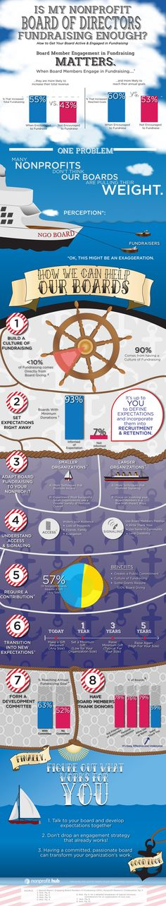 Is my nonprofit board of directors fundraising enough? #infographic