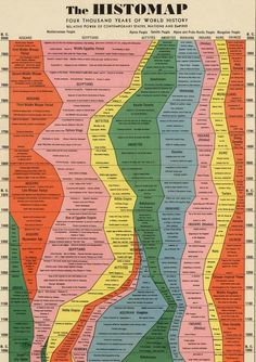 Histomap – 4000 years of world history summarized in a giant chronology!