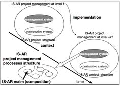 Figure 4: Research and practical stream - (c) Christian A. Estay-Niculcar