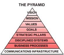 strategic planning harvard business
