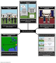 Complex topics, such as the composition and responsibilities of the Executive Branch, benefit from taking a focused look at key questions. In this activity, students will create a spider map that represents the 5 Ws of the Executive Branch. For each question provided, they will respond by creating a visualization of their response, along with a brief written description below their representation.