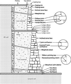 Cross-section of an old stone retaining wall