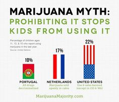 an argument against prohibition of marijuana 2018-7-11 point-counterpoint against drug prohibition  marijuana prohibition began to target mexican  the logic of this argument, and all similar arguments,.