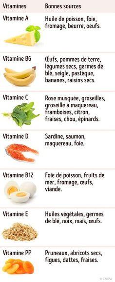N'oublie pas de prendre en compte ces éléments quand tu consommes des vitamines