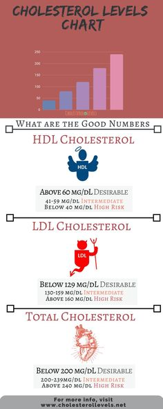 cholesterol levels chart helps you figure if you're in the normal range. cholesterol  | Cholesterol Levels Chart | #cholesterollevelschart #cholesterolchart #cholesterol #HDL #ldl