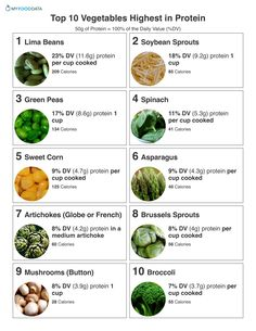 Vegetables high in protein include lima beans bean sprouts green peas spinach sweet corn asparagus artichokes brussels sprouts asparagus and broccoli. Nutrition Education, Athlete Nutrition, Sport Nutrition, Proper Nutrition, Nutrition Plans, Nutrition Tips, Diet And Nutrition, Nutrition Store, Complete Nutrition