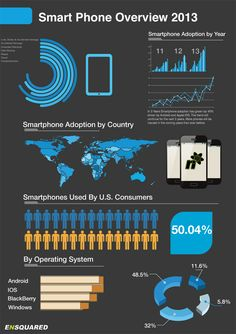 Decent chart/infographic about #smartphone adoption.
