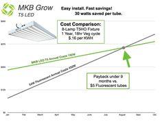 T5 LED vs T5 Fluorescent 8-tube fixture Cost Comparison (+Graphs) | LED Grow…