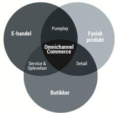 Kombinationen af fysiske produkter, fysiske butikker og e-handel udgør omnichannel commerce.