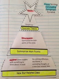pyramid introductory paragraph school paragraph  the pyramid method for writing introductory and concluding paragraphs works my students never struggle