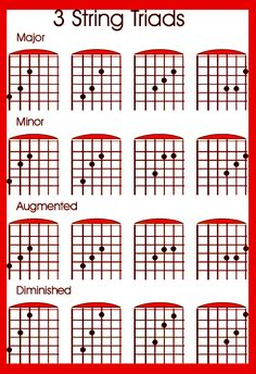 Tips to learn the guitar fretboard and the use of the CAGED guitar system for learning triads and the note names and chord tone soloing . Guitar Chords And Scales, Learn Guitar Chords, Guitar Chords Beginner, Guitar Chord Chart, Learn To Play Guitar, Guitar For Beginners, Learn Guitar Scales, Guitar Notes Chart, Guitar Scales Charts