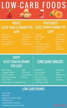 Printable low carb food list   Lifescript.com