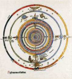 """Jung's First Mandala. """"This is the first mandala I constructed in the year 1916, wholly unconscious of what it meant.""""  ~ Carl Jung."""