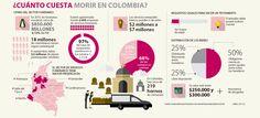 Hacer un testamento en Colombia le cuesta entre $250.000 y $300.000 The World, Accounting, Finance, Will And Testament, Editorial Design, Business, News