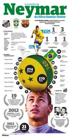The Samba of Neymar da Silva Santos