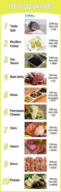 high sodium foods http:// High Sodium Diet, No Sodium Foods, Low Sodium Recipes, Health And Nutrition, Health Tips, Health And Wellness, Health Benefits, Sodium Intake, Matcha Benefits