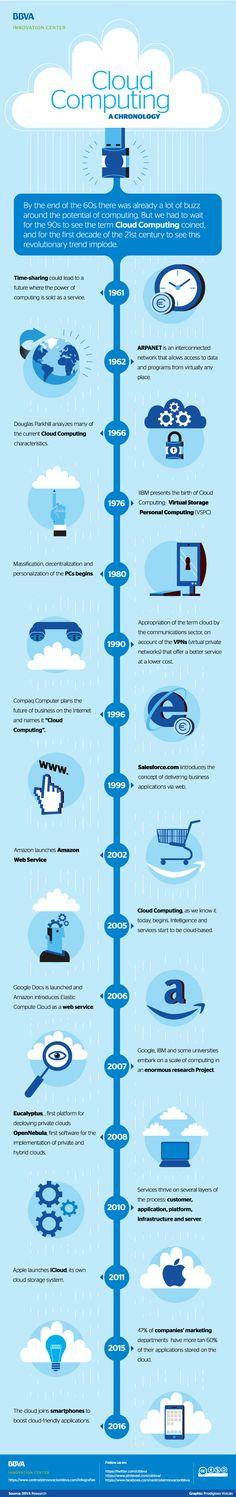 Infographic: BBVA Innovation Center - cloud computing, a chronology #Infographics #BBVAinfographics #BBVAinfographic #infographic #cloudComputing #Cloud #tech #developers #tecnología #technology #Tech #Technologies #LaNube #design #infografía #infografías
