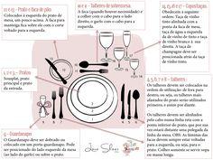 Dicas de etiqueta (como organizar os pratos, copos e talheres à mesa)