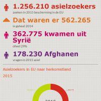 Infographic: BESCHERMING IN EUROPA - 2015
