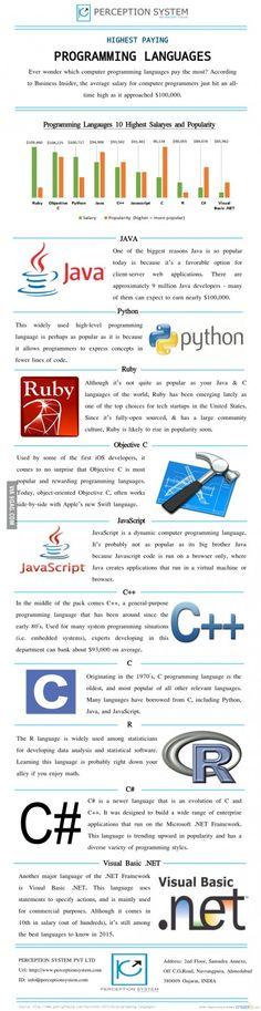 10 Highest Paying Programming Languages in 2015
