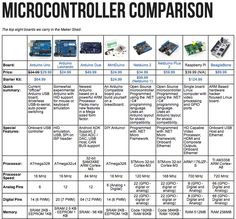 With all the microcontrollers and single board computers on the market, sometimes it& hard to see all your options. That& why we made up this quick reference sheet for the 8 most popular boards we sell in the Maker Shed. Electronic Engineering, Electrical Engineering, Electrical Wiring, Industrial Engineering, Diy Electronics, Electronics Projects, Iot Projects, Computer Technology, Computer Science