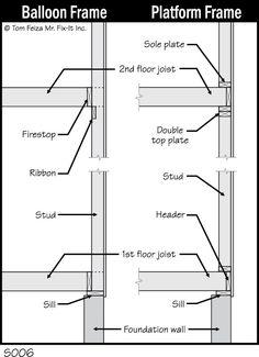 Image result for wall section platform