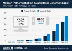Die Grafik zeigt die Entwicklung des mobilen IP-Traffics und des Festnetz IP-Traffic in den jeweils frühen Jahren der Technologien im Vergleich. #statista #infografik