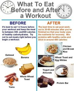 What to eat before/after working out
