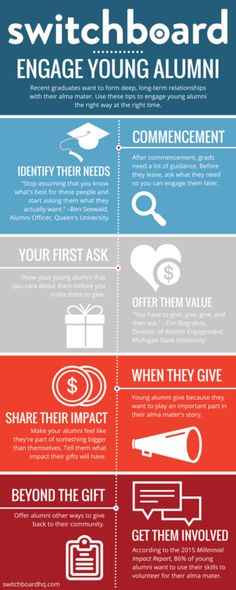 3 Infographics on Young Alumni Engagement